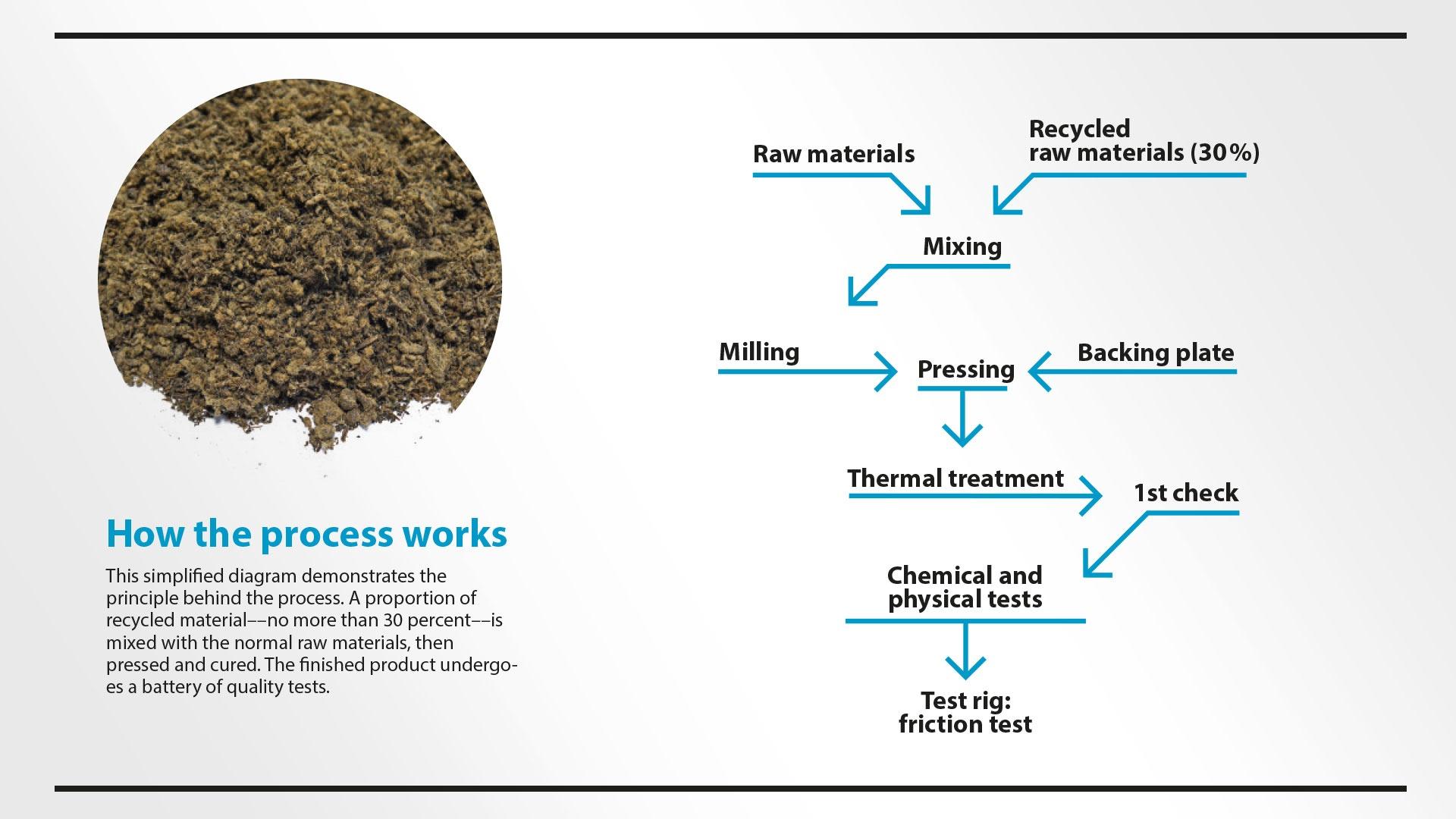 Innovation: Recycling model for brake blocks avoids waste